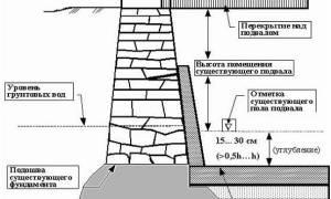 На каком расстоянии от фундамента можно копать погреб или подпол