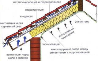 Пароизоляция для крыши для чего она нужна