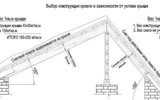 Минимальный угол и расчет уклона крыши