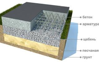 Сколько кубов бетона нужно на фундамент 10 на 10 ленточный