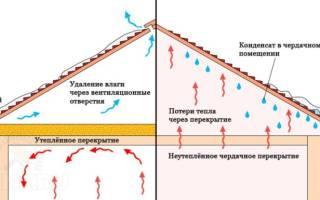 Мокрый утеплитель под пароизоляцией что делать