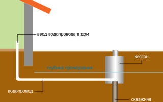Расстояние от водопровода до фундамента и канализации требования и нормы