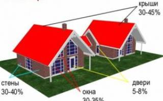 Краткий обзор материалов для утепления мансардной крыши