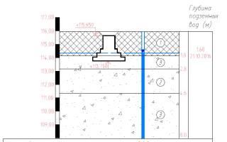 Пособие по проектированию фундаментов на естественном основании под колонны
