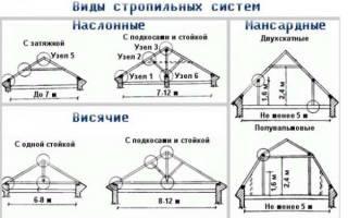 Мансардная крыша стропильная система