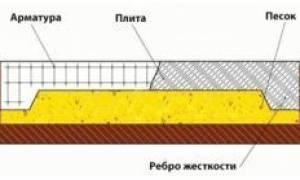Фундамент перевернутая чаша глубина залегания