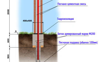 Устройство фундамента под забор с кирпичными столбами и откатными воротами