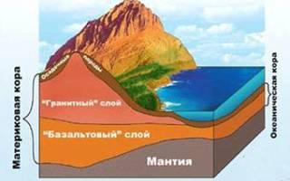 Участок выхода кристаллического фундамента платформы на земную поверхность называется