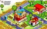 Какое расстояние должно быть от забора до постройки соседей украина?
