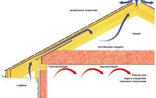 Пароизоляция потолка при холодном чердаке напуск на стену