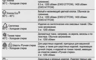 Условная классификация символов и пиктограмм на стиральной машине