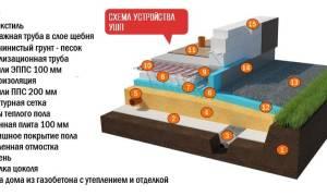 Фундамент по шведской технологии монолитная мелкозаглубленная плита