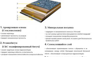 Устройство крыши под мягкую кровлю подготовка инструментов