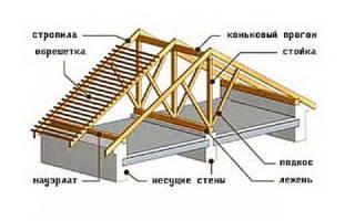 Высота конька двухскатной крыши дома 8х8