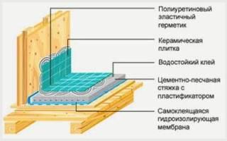 Пароизоляция в ванной комнате в каркасном доме