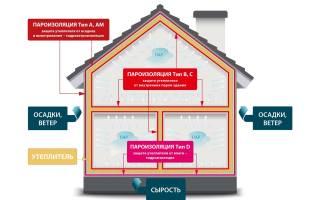 Нужна ли пароизоляция в вентилируемом фасаде