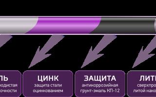 Фундамент на винтовых сваях в москве и московской области