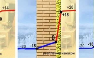 Особенности внутреннего утепления