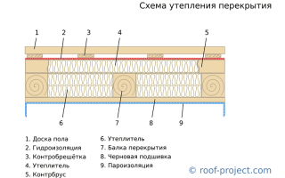 Как положить пароизоляцию на потолок со стороны чердака?