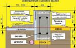 Как построить дом из теплоблока и какой фундамент нужен?