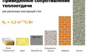 Расчет фундамента под керамзитоблоки